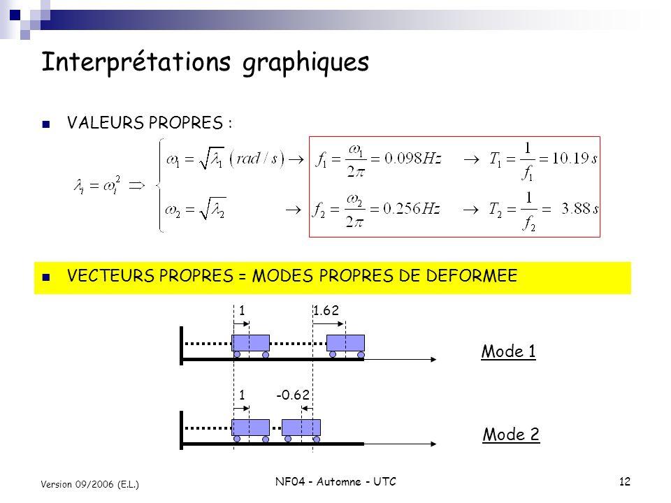 NF04 - Automne - UTC12 Version 09/2006 (E.L.) Interprétations graphiques VECTEURS PROPRES = MODES PROPRES DE DEFORMEE VALEURS PROPRES : 1 1.62 1 -0.62