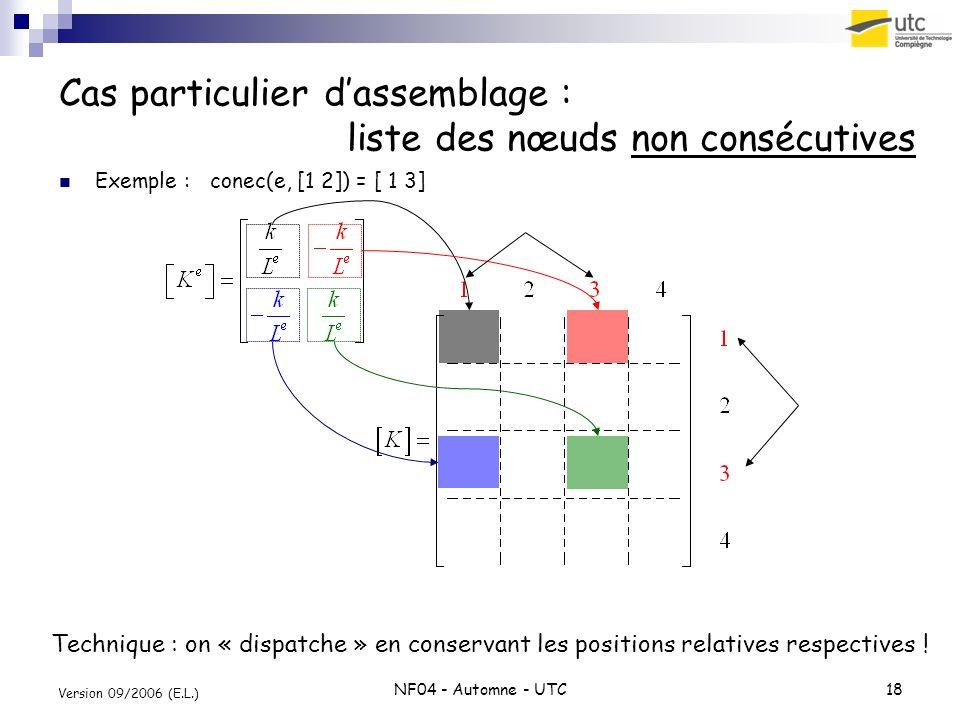 NF04 - Automne - UTC18 Version 09/2006 (E.L.) Cas particulier dassemblage : liste des nœuds non consécutives Exemple : conec(e, [1 2]) = [ 1 3] Techni