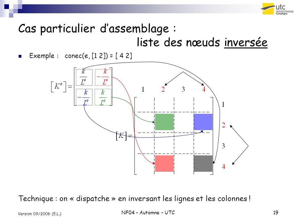 NF04 - Automne - UTC19 Version 09/2006 (E.L.) Cas particulier dassemblage : liste des nœuds inversée Exemple : conec(e, [1 2]) = [ 4 2] Technique : on