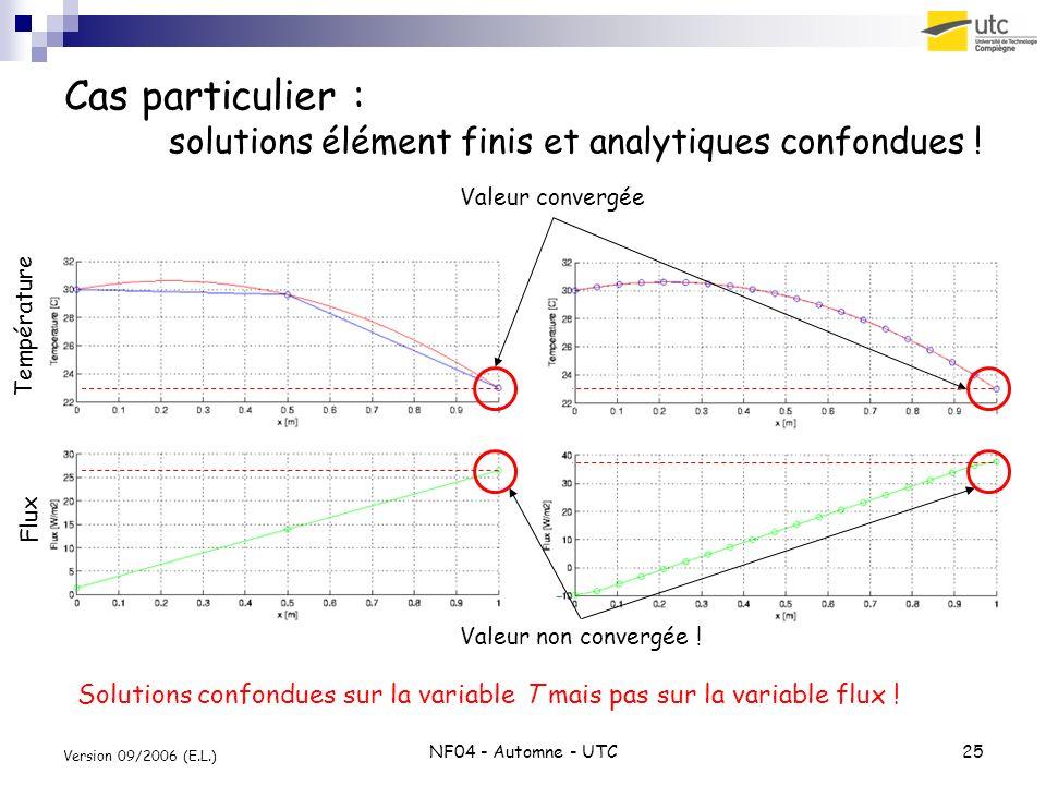 NF04 - Automne - UTC25 Version 09/2006 (E.L.) Cas particulier : solutions élément finis et analytiques confondues ! Solutions confondues sur la variab
