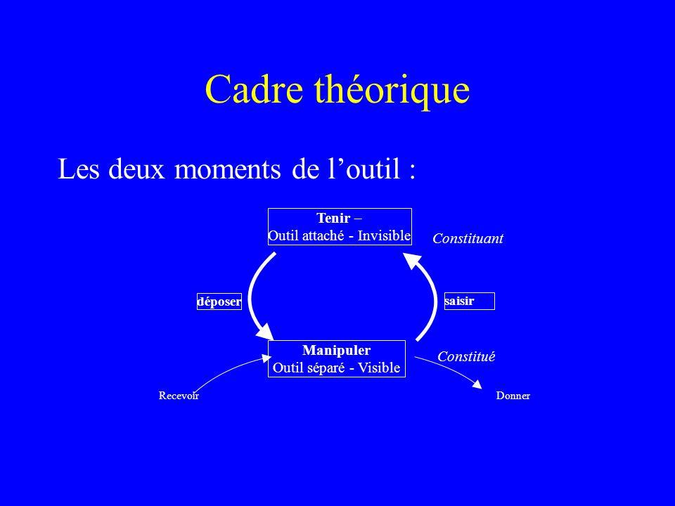 Cadre théorique Les deux moments de loutil : Tenir – Outil attaché - Invisible Manipuler Outil séparé - Visible déposer saisir Constitué Constituant D