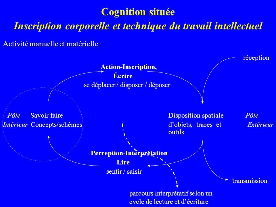 Cognition située Inscription corporelle et technique du travail intellectuel Activité manuelle et matérielle : réception Action-Inscription, Écrire se