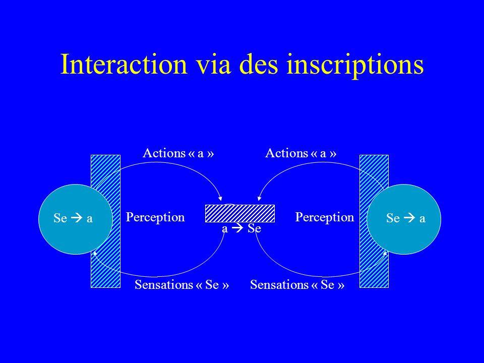 Interaction via des inscriptions Actions « a » Sensations « Se » Perception Se a a Se Actions « a » Sensations « Se » Perception Se a