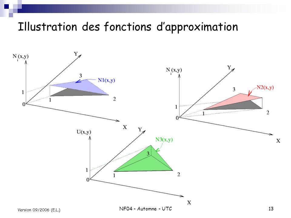 NF04 - Automne - UTC13 Version 09/2006 (E.L.) Illustration des fonctions dapproximation
