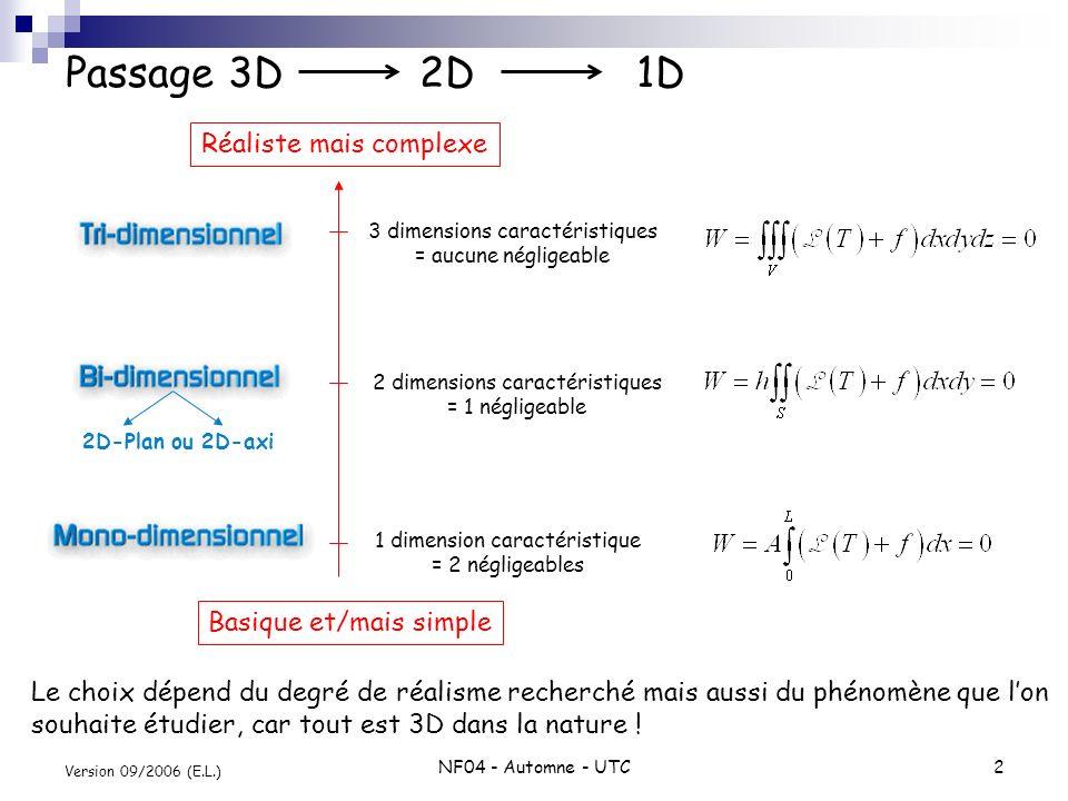 NF04 - Automne - UTC2 Version 09/2006 (E.L.) Passage 3D 2D 1D 1 dimension caractéristique = 2 négligeables 2 dimensions caractéristiques = 1 négligeab