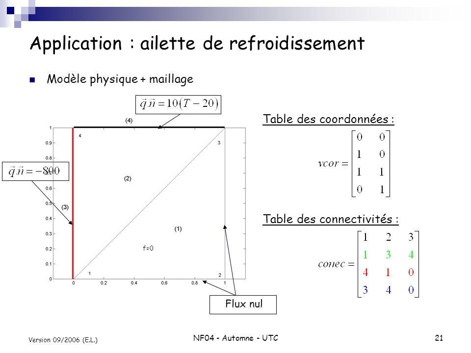 NF04 - Automne - UTC21 Version 09/2006 (E.L.) Application : ailette de refroidissement Modèle physique + maillage f=0 Flux nul Table des coordonnées :