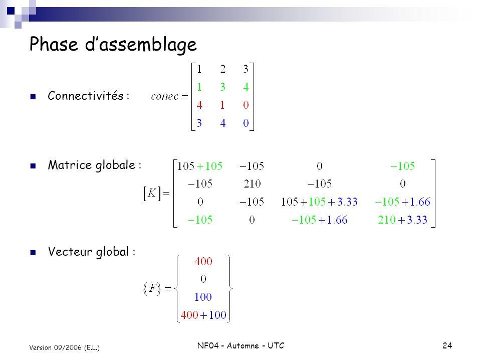 NF04 - Automne - UTC24 Version 09/2006 (E.L.) Phase dassemblage Connectivités : Matrice globale : Vecteur global :