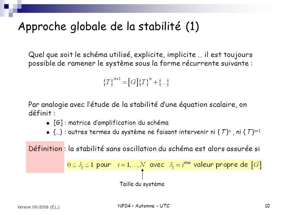NF04 - Automne - UTC10 Version 09/2006 (E.L.) Approche globale de la stabilité (1) Quel que soit le schéma utilisé, explicite, implicite … il est touj