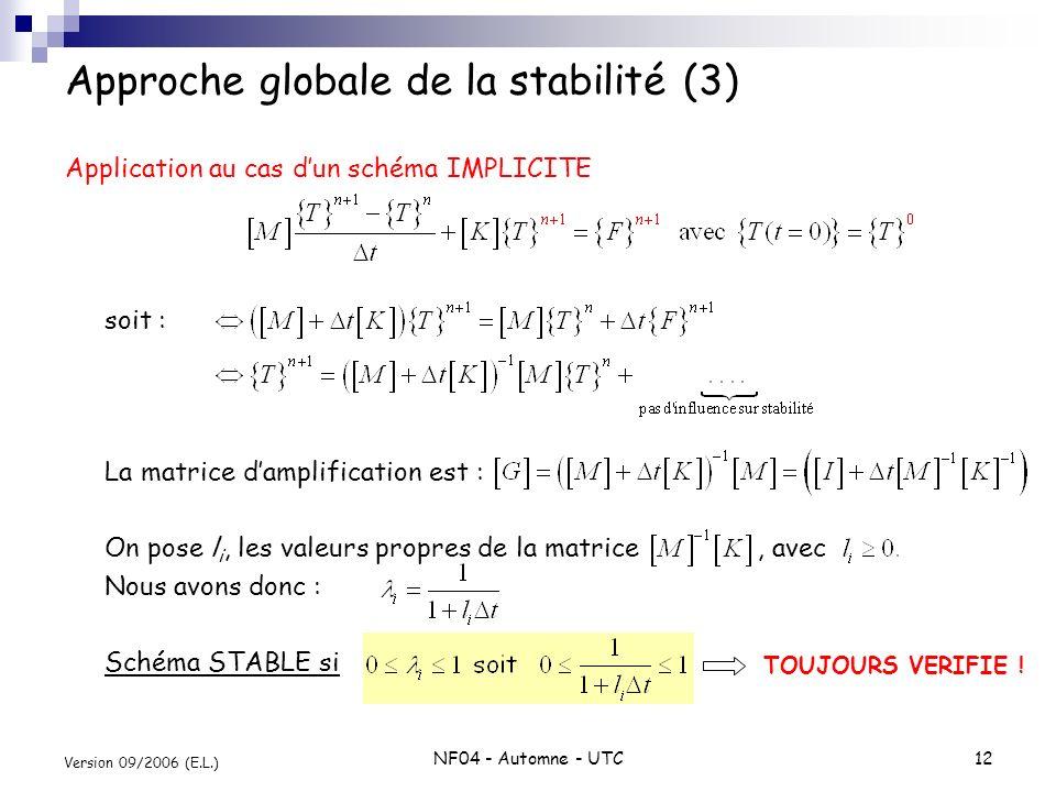 NF04 - Automne - UTC12 Version 09/2006 (E.L.) Approche globale de la stabilité (3) Application au cas dun schéma IMPLICITE soit : La matrice damplific