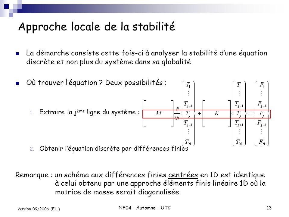 NF04 - Automne - UTC13 Version 09/2006 (E.L.) Approche locale de la stabilité La démarche consiste cette fois-ci à analyser la stabilité dune équation