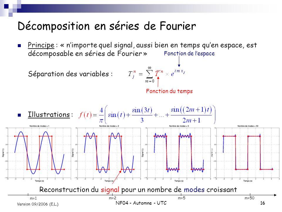 NF04 - Automne - UTC16 Version 09/2006 (E.L.) Décomposition en séries de Fourier Principe : « nimporte quel signal, aussi bien en temps quen espace, e