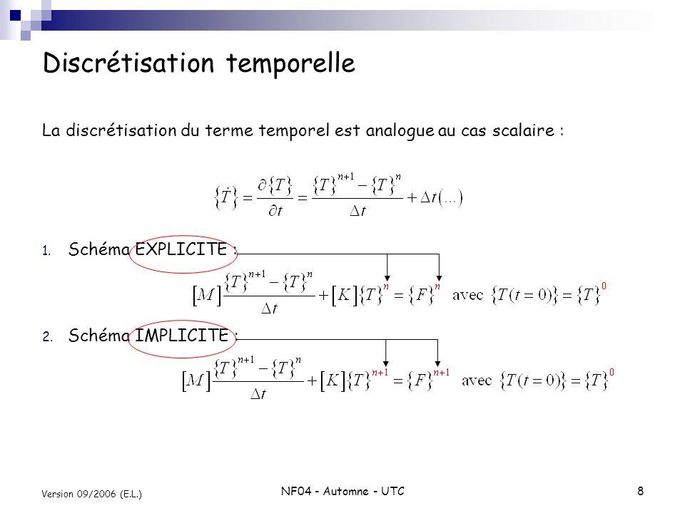 NF04 - Automne - UTC8 Version 09/2006 (E.L.) Discrétisation temporelle La discrétisation du terme temporel est analogue au cas scalaire : 1. Schéma EX