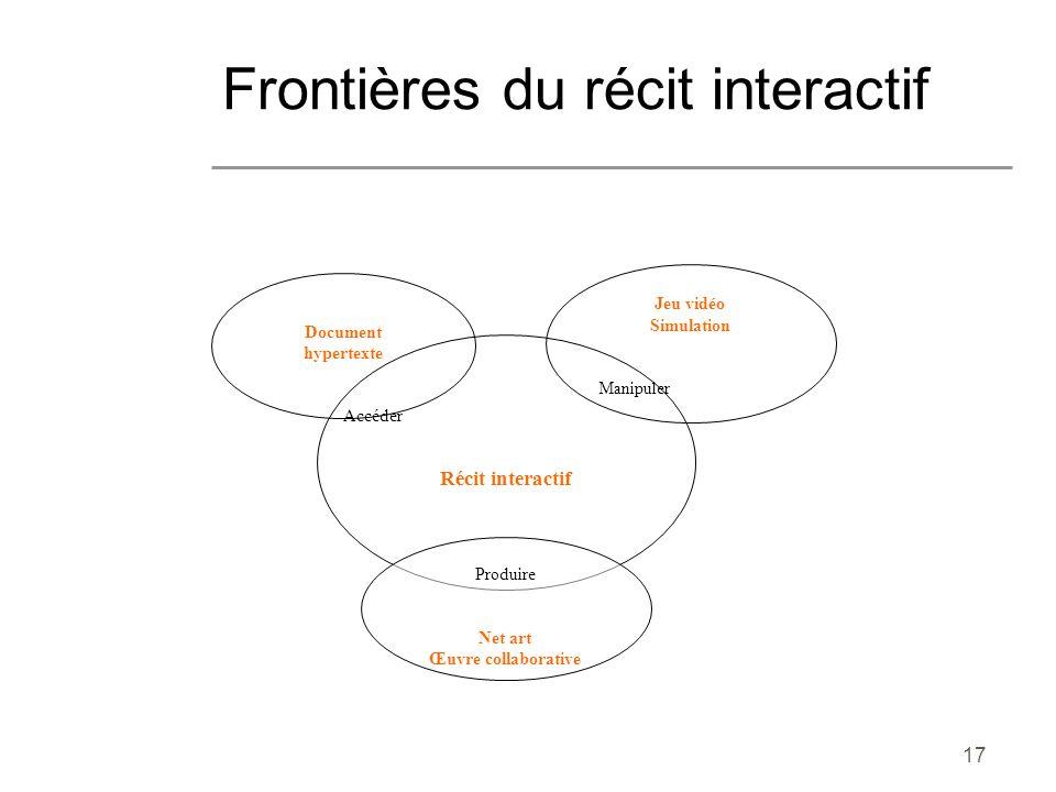 17 Frontières du récit interactif Document hypertexte Accéder Jeu vidéo Simulation Manipuler Récit interactif Produire Net art Œuvre collaborative