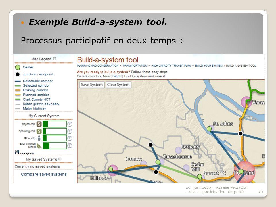 Pratique de planification spatiale exemple « Build-a-system tool » - suite Exemple Build-a-system tool.