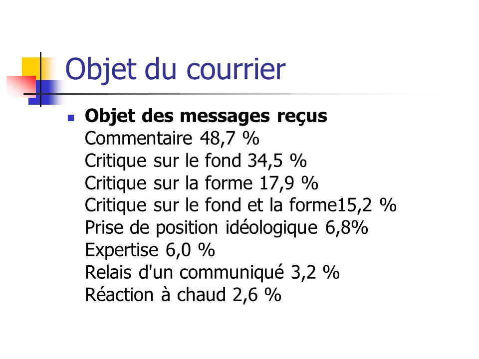 Objet du courrier Objet des messages reçus Commentaire 48,7 % Critique sur le fond 34,5 % Critique sur la forme 17,9 % Critique sur le fond et la forme15,2 % Prise de position idéologique 6,8% Expertise 6,0 % Relais d un communiqué 3,2 % Réaction à chaud 2,6 %