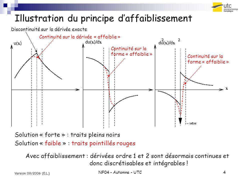 NF04 - Automne - UTC4 Version 09/2006 (E.L.) Illustration du principe daffaiblissement Solution « forte » : traits pleins noirs Solution « faible » : traits pointillés rouges Discontinuité sur la dérivée exacte Continuité sur la dérivée « affaiblie » Avec affaiblissement : dérivées ordre 1 et 2 sont désormais continues et donc discrétisables et intégrables .