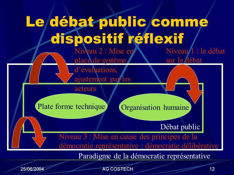 25/06/2004AG COSTECH12 Le débat public comme dispositif réflexif Plate forme technique Organisation humaine Débat public Paradigme de la démocratie re