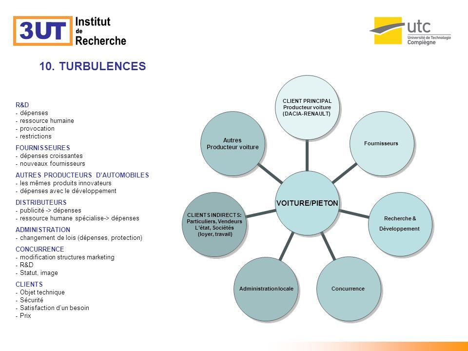 10. TURBULENCES TURBULENCE R&D - dépenses - ressource humaine - provocation - restrictions FOURNISSEURES - dépenses croissantes - nouveaux fournisseur