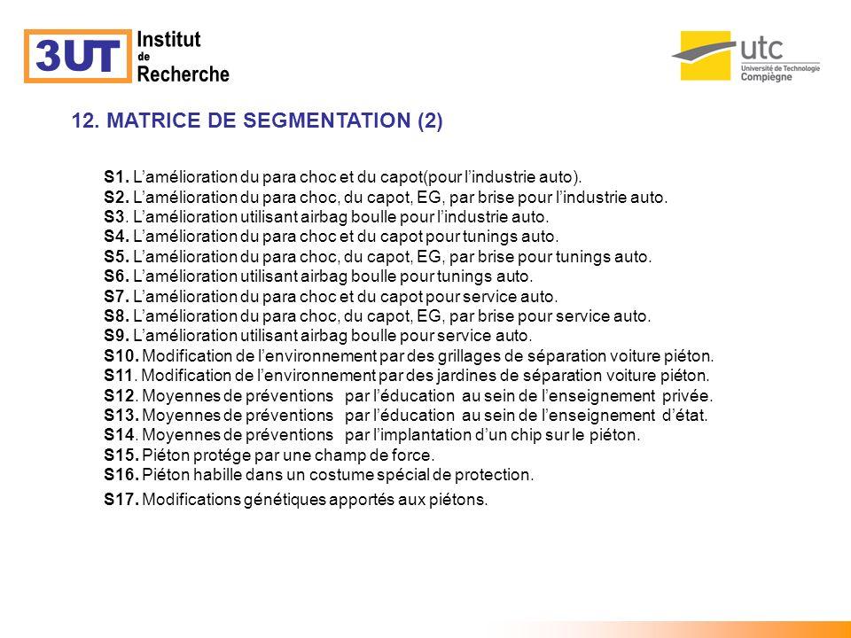 12. MATRICE DE SEGMENTATION (2) S1. Lamélioration du para choc et du capot(pour lindustrie auto). S2. Lamélioration du para choc, du capot, EG, par br