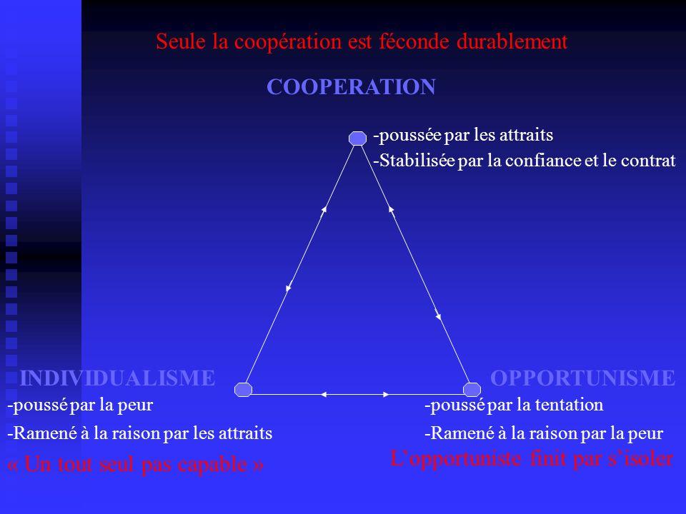 COOPERATION INDIVIDUALISMEOPPORTUNISME -poussée par les attraits -Stabilisée par la confiance et le contrat Seule la coopération est féconde durableme