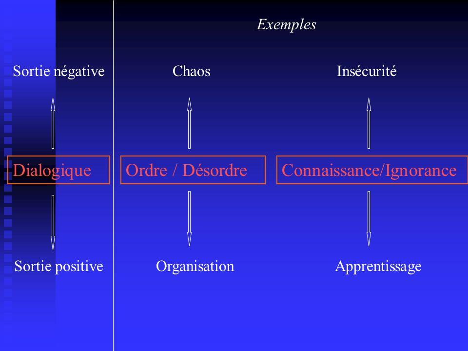 DialogiqueOrdre / DésordreConnaissance/Ignorance Sortie négative Sortie positive Chaos Organisation Insécurité Apprentissage Exemples