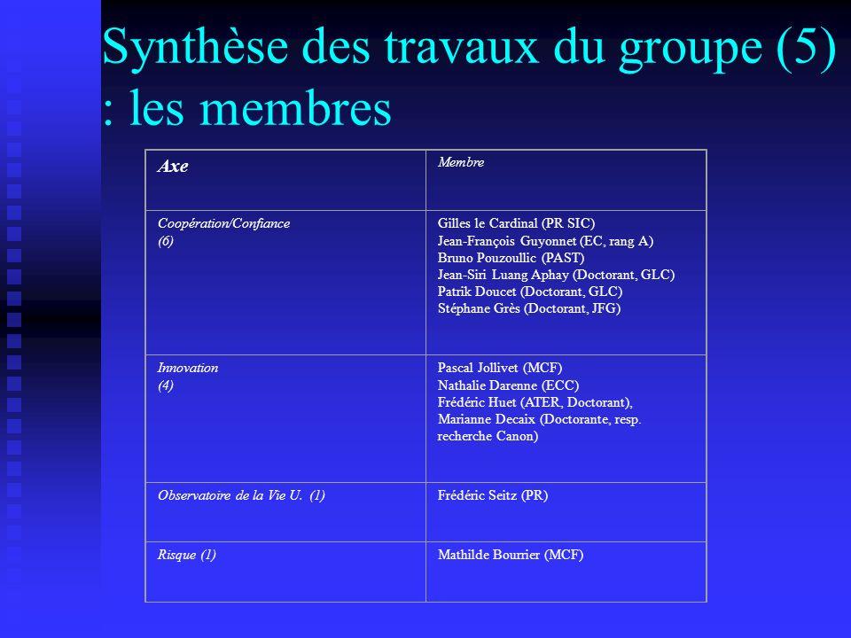 Synthèse des travaux du groupe (5) : les membres Axe Membre Coopération/Confiance (6) Gilles le Cardinal (PR SIC) Jean-François Guyonnet (EC, rang A) Bruno Pouzoullic (PAST) Jean-Siri Luang Aphay (Doctorant, GLC) Patrik Doucet (Doctorant, GLC) Stéphane Grès (Doctorant, JFG) Innovation (4) Pascal Jollivet (MCF) Nathalie Darenne (ECC) Frédéric Huet (ATER, Doctorant), Marianne Decaix (Doctorante, resp.