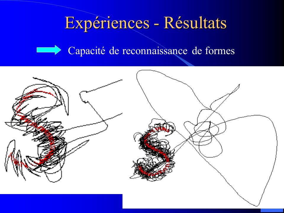 Expériences - Résultats Capacité de reconnaissance de formes