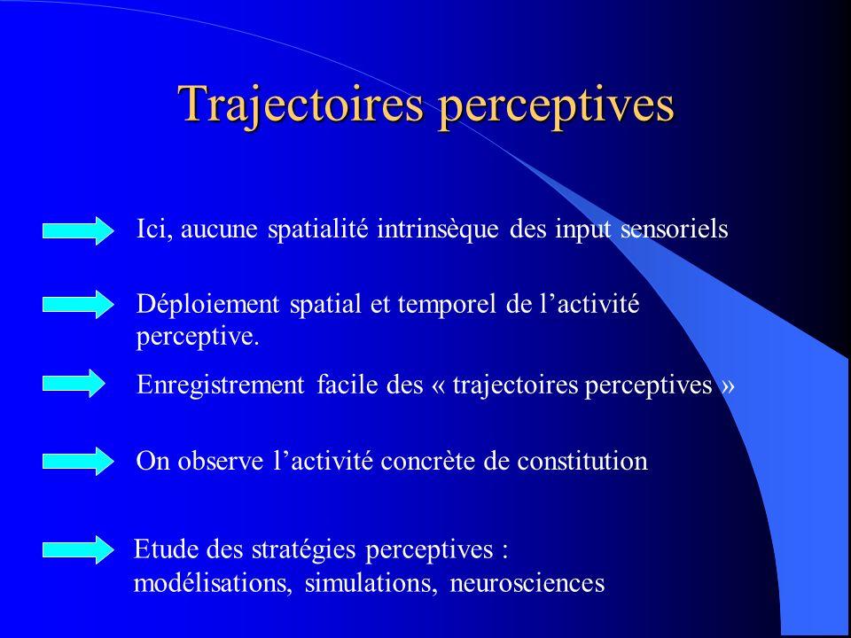 Trajectoires perceptives Déploiement spatial et temporel de lactivité perceptive.