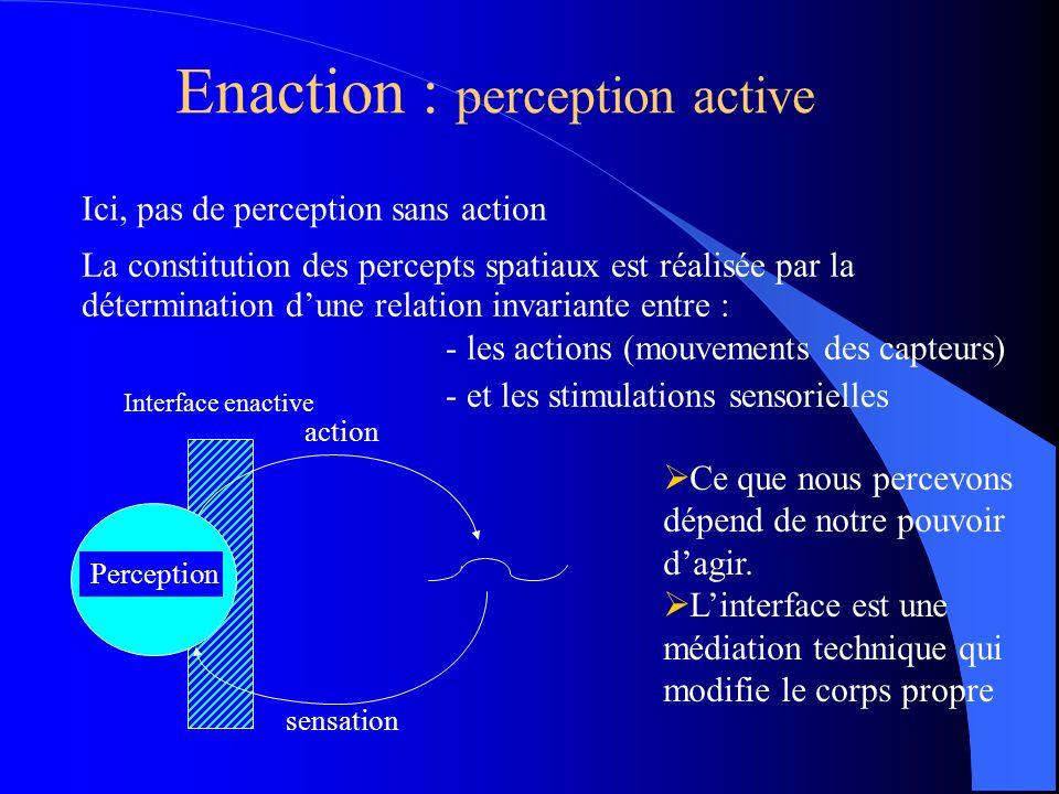 Enaction : perception active action sensation Perception Interface enactive La constitution des percepts spatiaux est réalisée par la détermination dune relation invariante entre : - les actions (mouvements des capteurs) - et les stimulations sensorielles Ici, pas de perception sans action Ce que nous percevons dépend de notre pouvoir dagir.