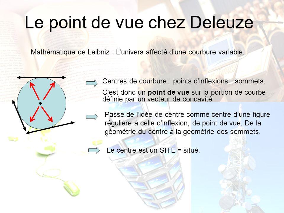 Le point de vue chez Deleuze Mathématique de Leibniz : Lunivers affecté dune courbure variable. Centres de courbure : points dinflexions : sommets. Ce