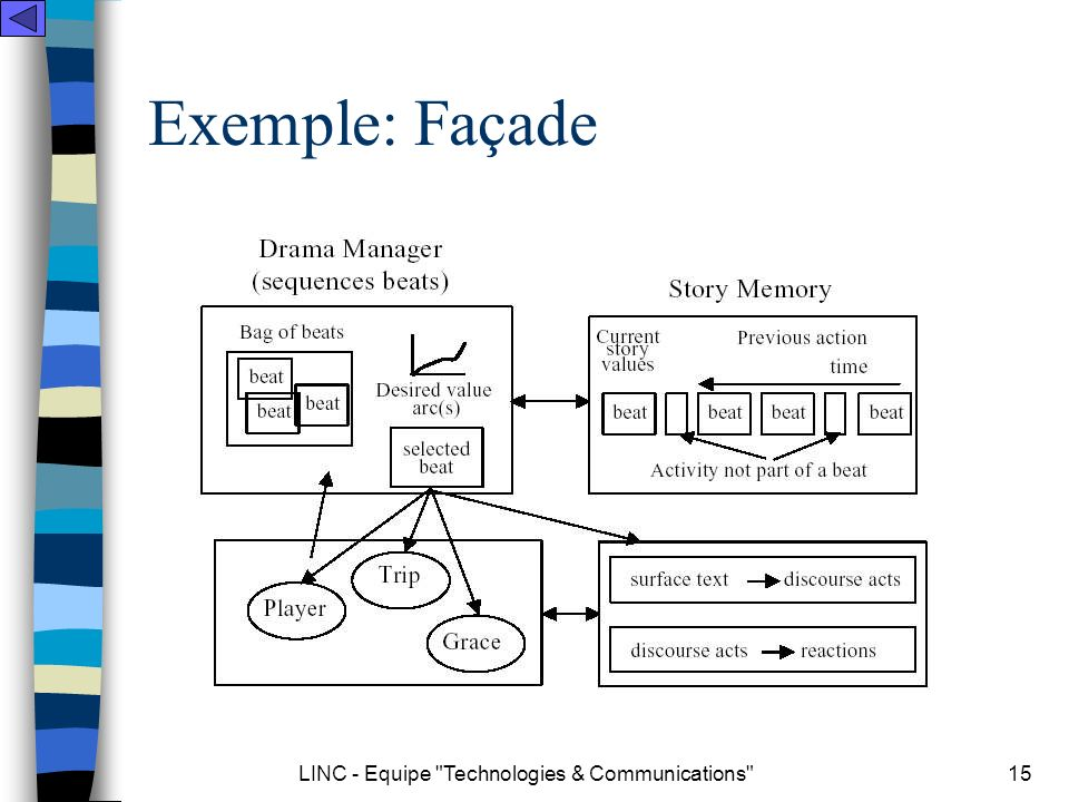 LINC - Equipe Technologies & Communications 15 Exemple: Façade