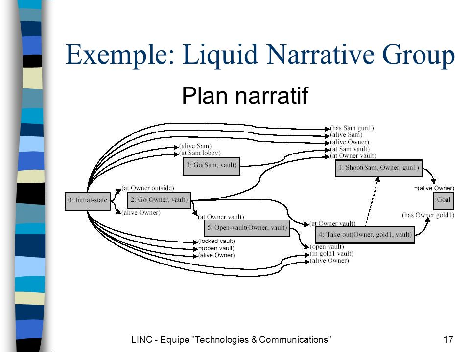 LINC - Equipe Technologies & Communications 17 Exemple: Liquid Narrative Group Plan narratif