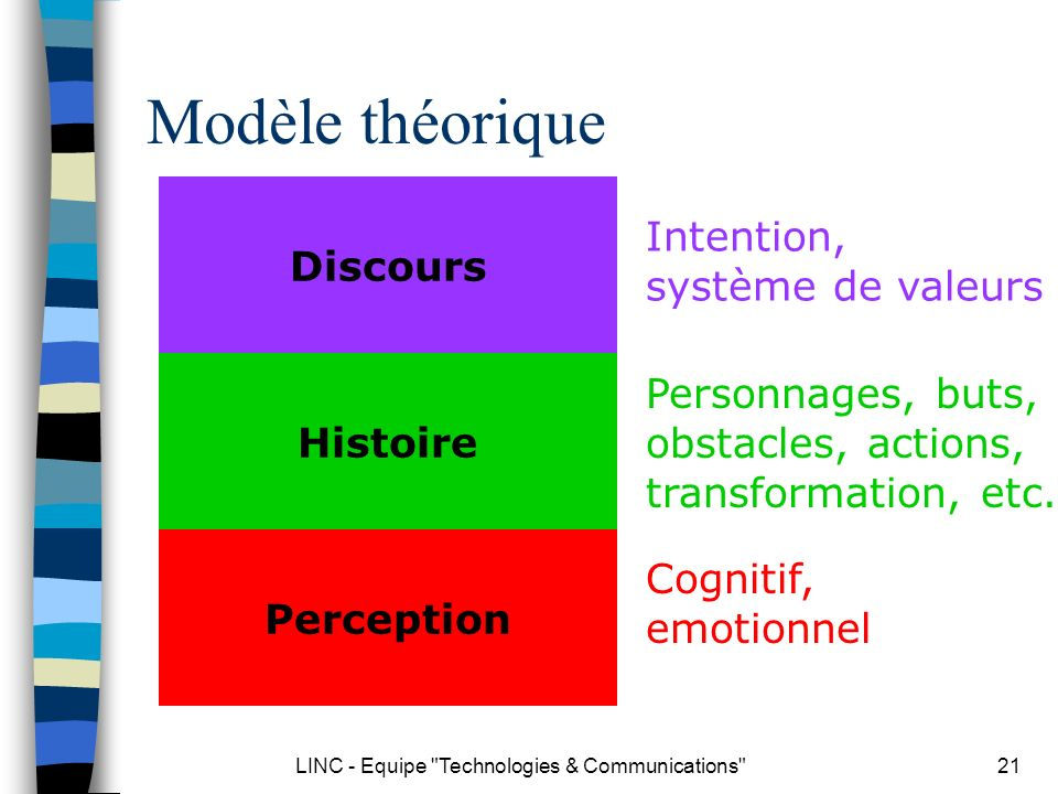 LINC - Equipe Technologies & Communications 21 Modèle théorique Discours Histoire Perception Intention, système de valeurs Personnages, buts, obstacles, actions, transformation, etc.