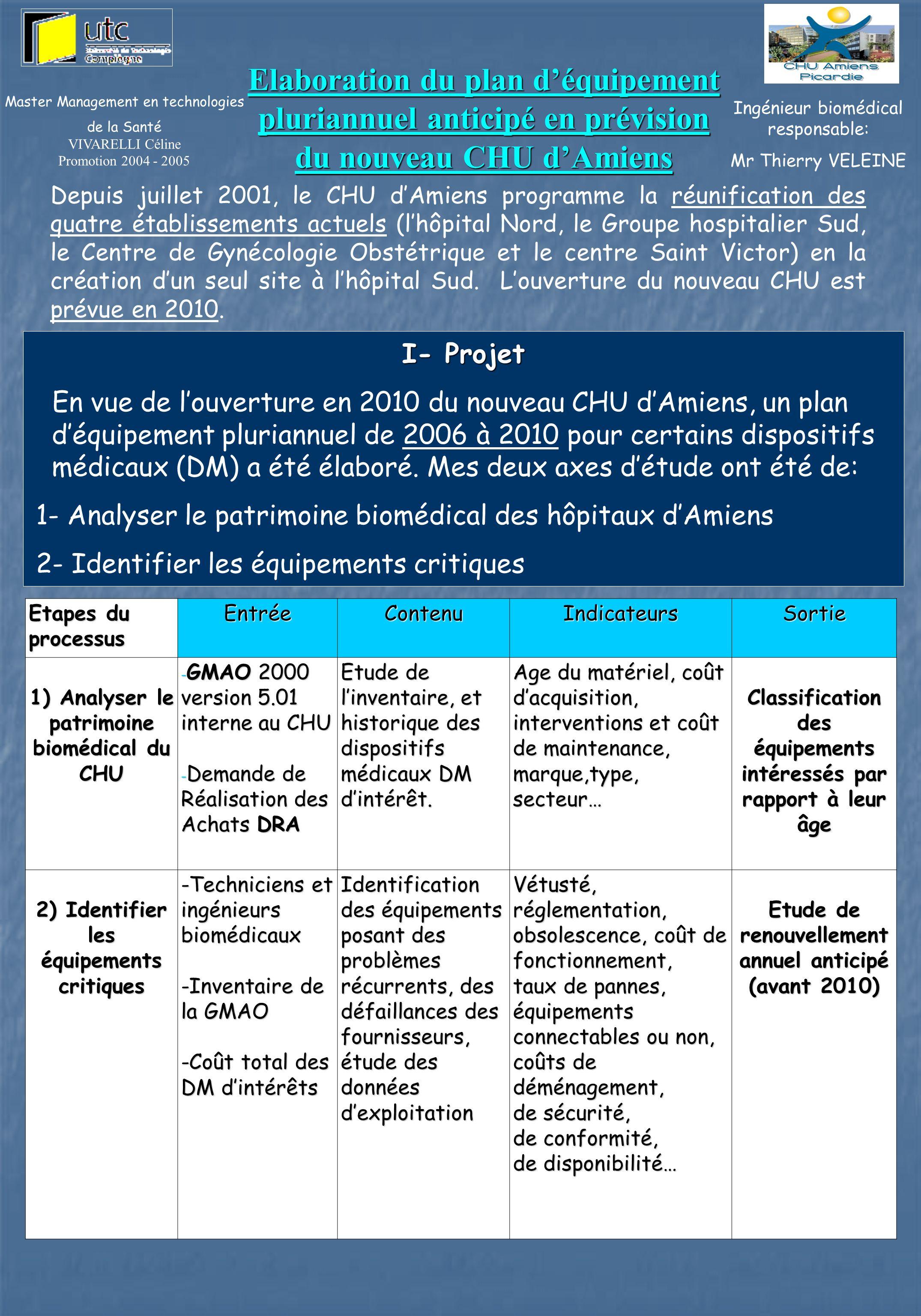 Master Management en technologies de la Santé VIVARELLI Céline Promotion 2004 - 2005 I- Projet En vue de louverture en 2010 du nouveau CHU dAmiens, un