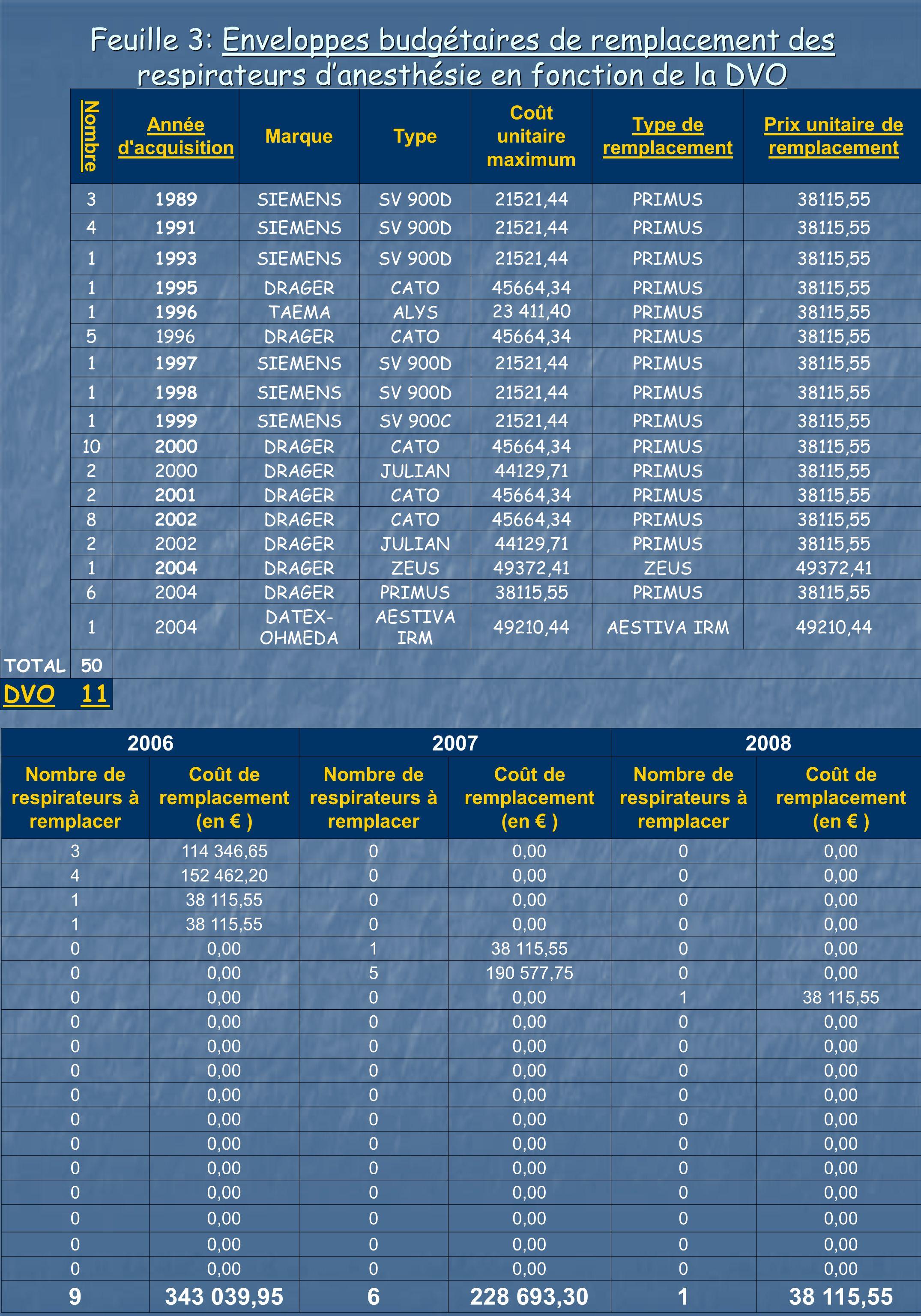 Feuille 3: Enveloppes budgétaires de remplacement des respirateurs danesthésie en fonction de la DVO 200620072008 Nombre de respirateurs à remplacer C