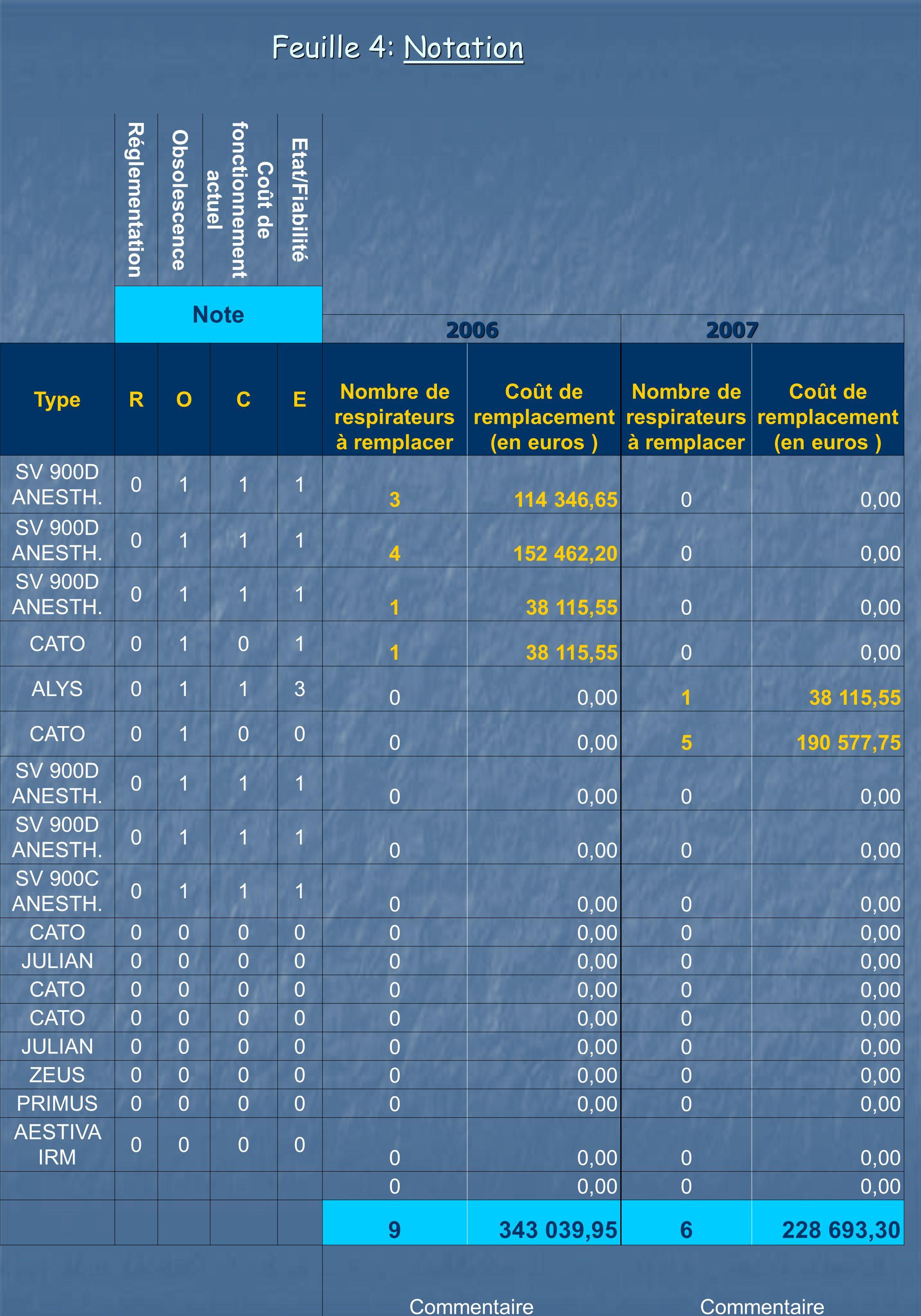Feuille 4: Notation Réglementation Obsolescence Coût de fonctionnement actuel Etat/Fiabilité Note 20062007 TypeROCE Nombre de respirateurs à remplacer