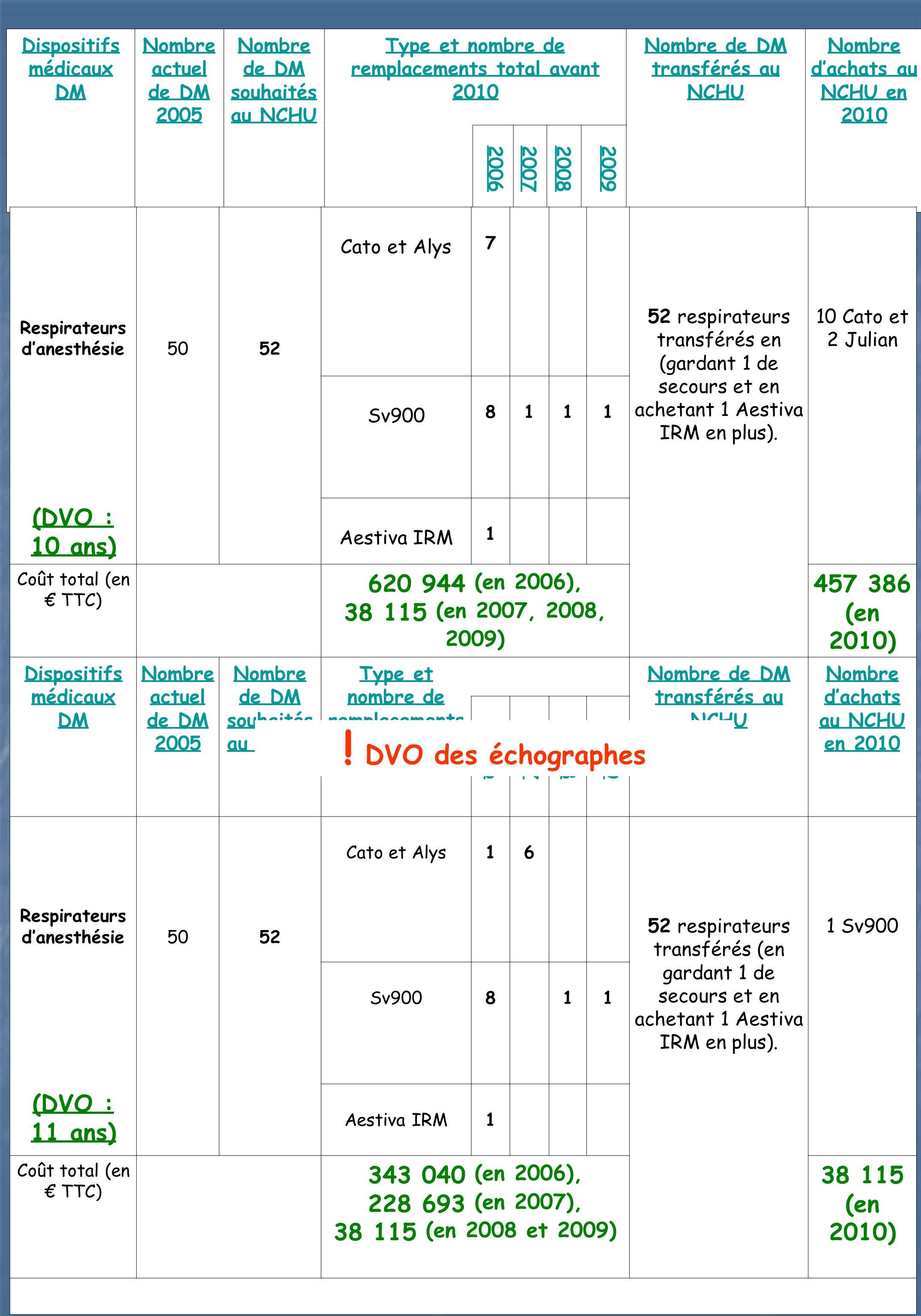 Dispositifs médicaux DM Nombre actuel de DM 2005 Nombre de DM souhaités au NCHU Type et nombre de remplacements total avant 2010 Nombre de DM transfér