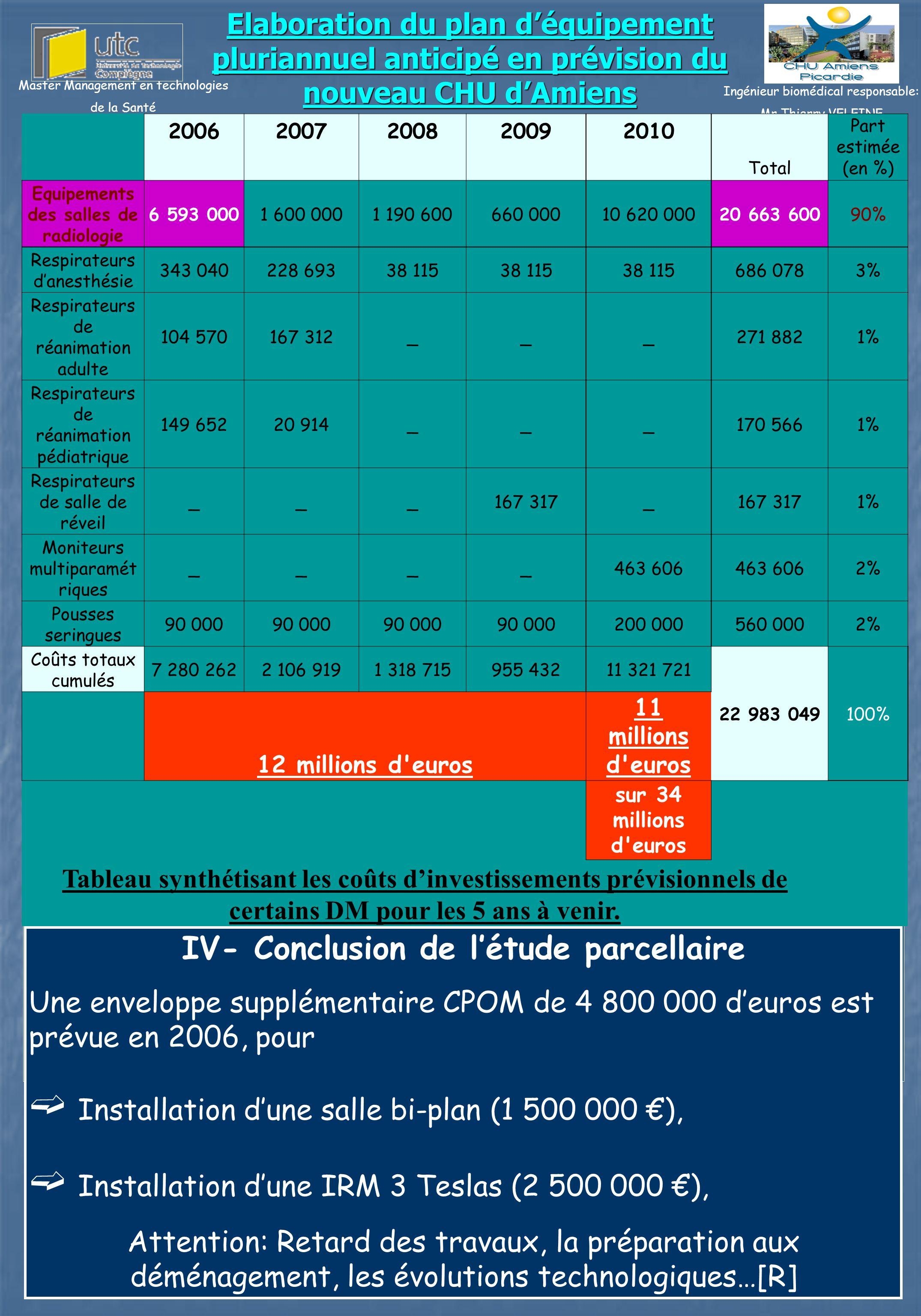 II- Méthodologie III- Résultats Elaboration du plan déquipement pluriannuel anticipé en prévision du nouveau CHU dAmiens Depuis juillet 2001, le CHU d