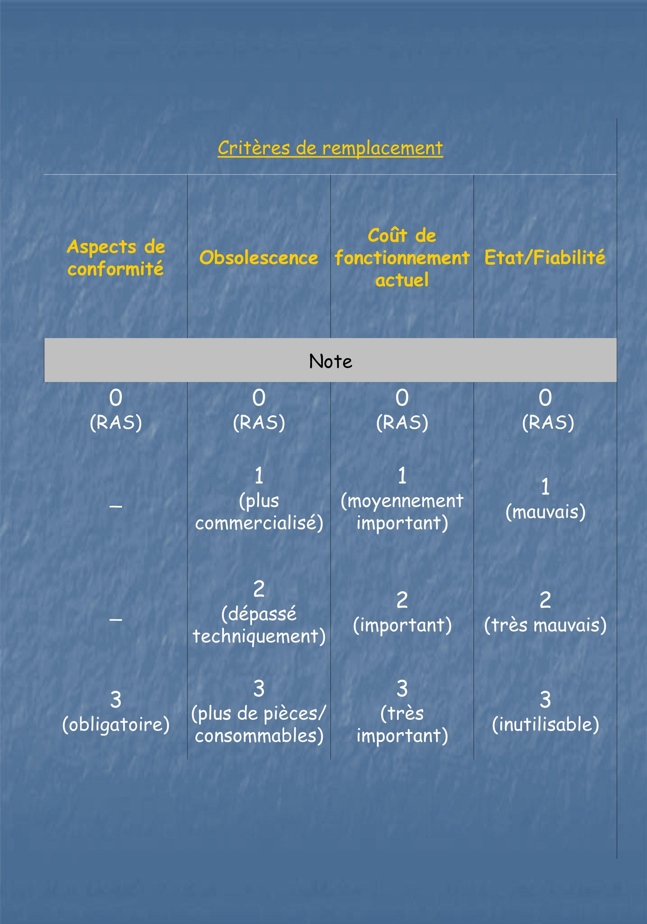Critères de remplacement Aspects de conformité Obsolescence Coût de fonctionnement actuel Etat/Fiabilité Note 0 (RAS) 0 (RAS) 0 (RAS) 0 (RAS) _ 1 (plu
