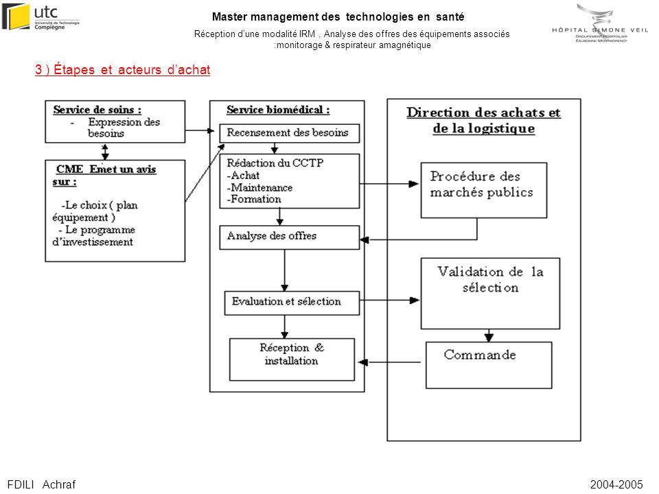 Master management des technologies en santé Réception dune modalité IRM, Analyse des offres des équipements associés :monitorage & respirateur amagnét