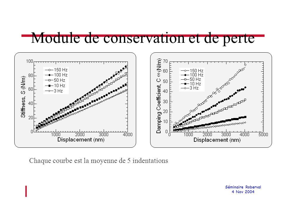 l Séminaire Roberval 4 Nov 2004 Module de conservation et de perte Chaque courbe est la moyenne de 5 indentations