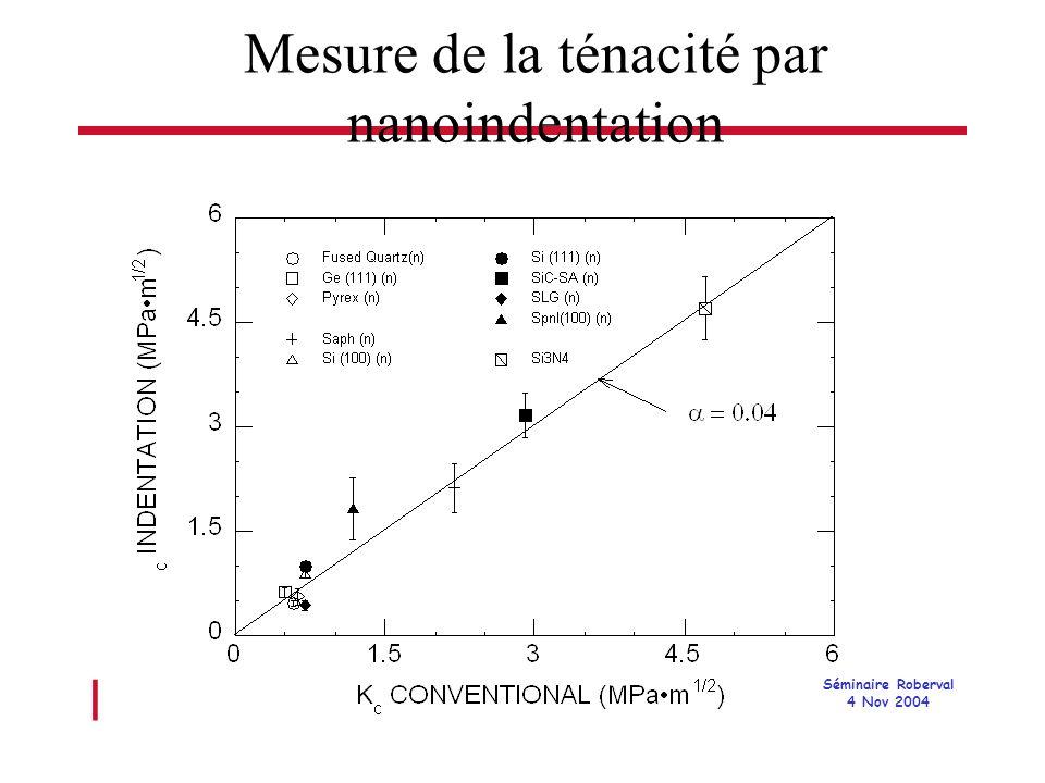 l Séminaire Roberval 4 Nov 2004 Mesure de la ténacité par nanoindentation