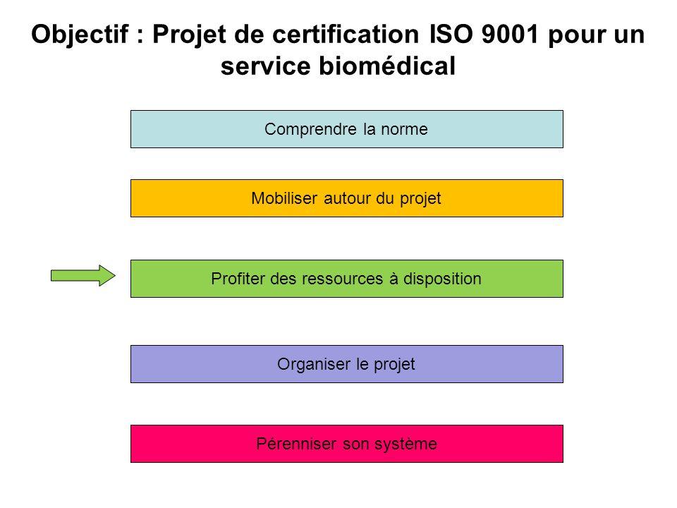 Mobiliser autour du projet Profiter des ressources à disposition Pérenniser son système Organiser le projet Objectif : Projet de certification ISO 900