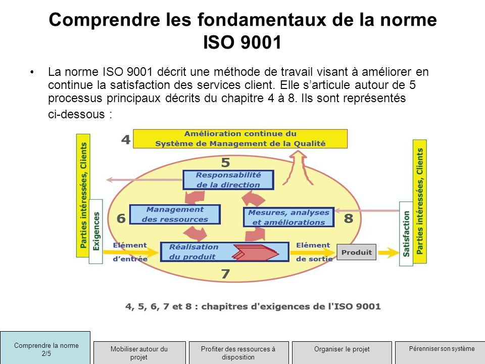 Comprendre les fondamentaux de la norme ISO 9001 La norme ISO 9001 décrit une méthode de travail visant à améliorer en continue la satisfaction des se