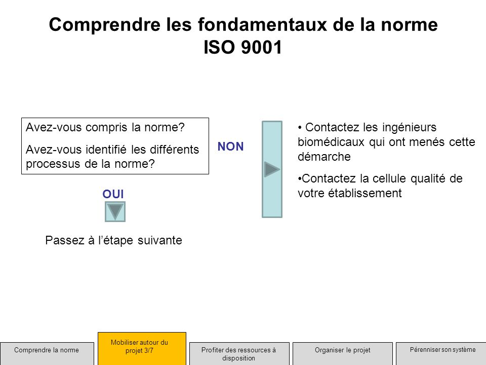 Mobiliser autour du projet Profiter des ressources à disposition Pérenniser son système Organiser le projet Objectif : Projet de certification ISO 9001 pour un service biomédical Comprendre la norme