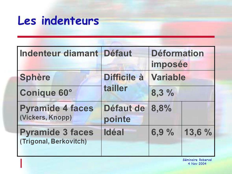 l Séminaire Roberval 4 Nov 2004 Indentation plastique résiduelle