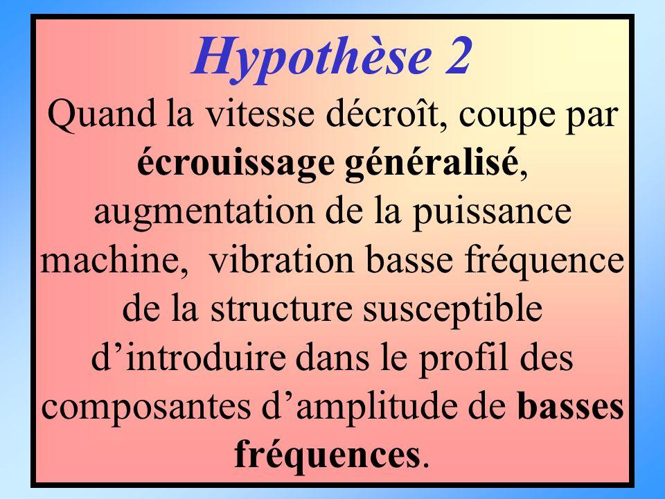 Hypothèse 2 Quand la vitesse décroît, coupe par écrouissage généralisé, augmentation de la puissance machine, vibration basse fréquence de la structur