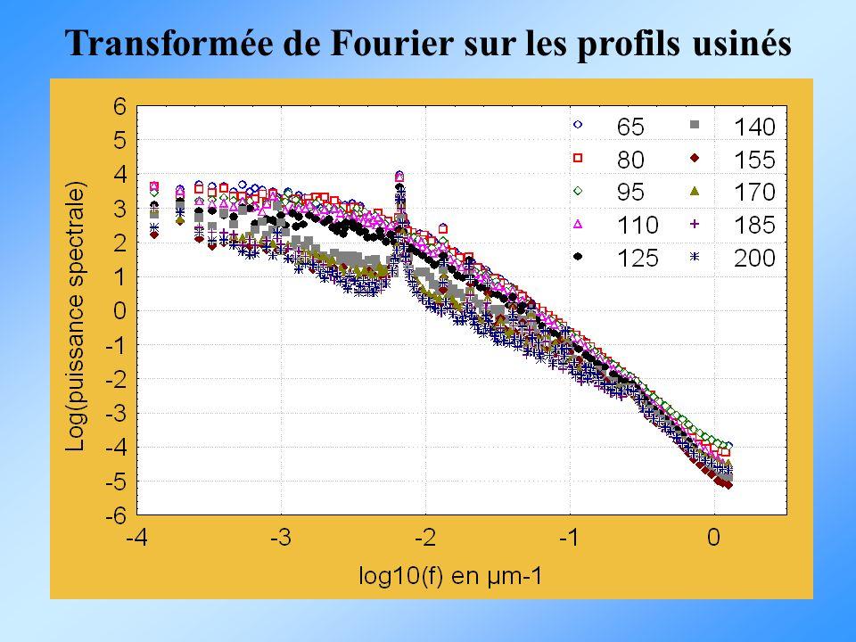 Transformée de Fourier sur les profils usinés