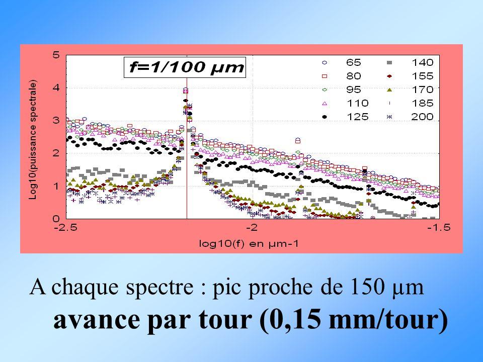 A chaque spectre : pic proche de 150 µm avance par tour (0,15 mm/tour)