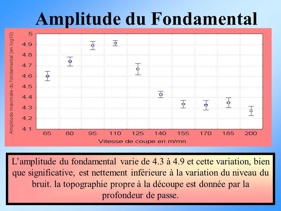 Amplitude du Fondamental Lamplitude du fondamental varie de 4.3 à 4.9 et cette variation, bien que significative, est nettement inférieure à la variat